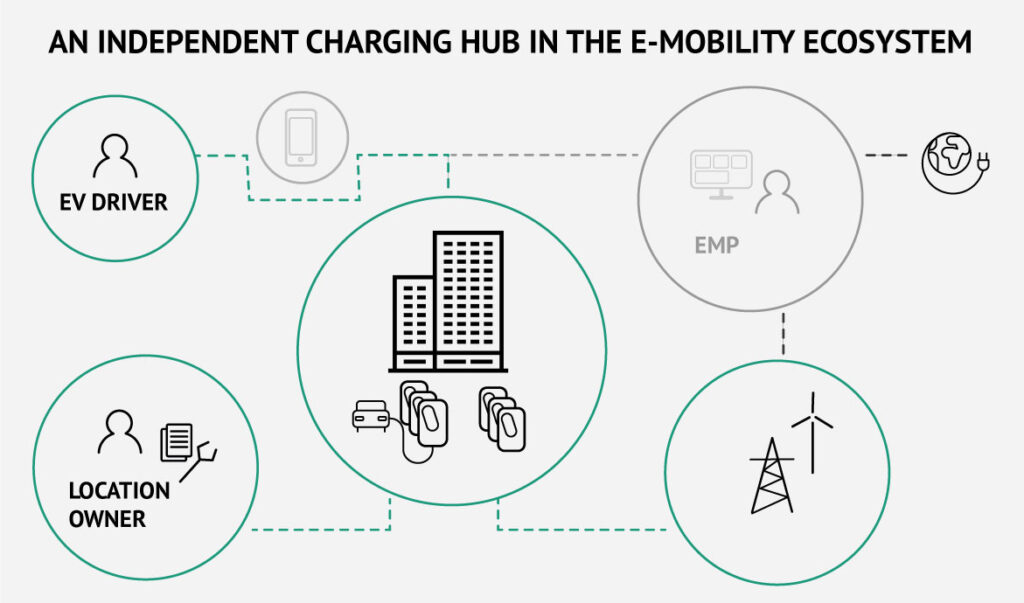 Independent_charging_hub