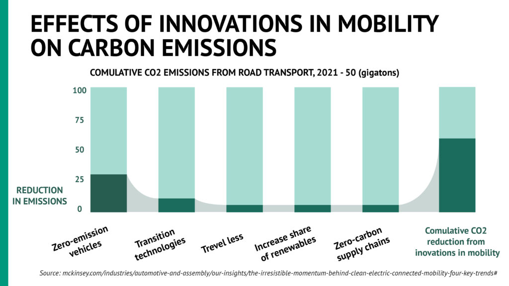 Effects_of_innovation_in_mobility_on_carbon_emissions1