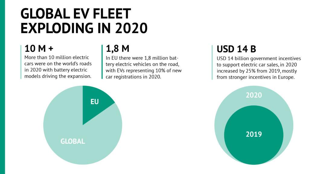 Global_EV_fleet_exploding_in_2020